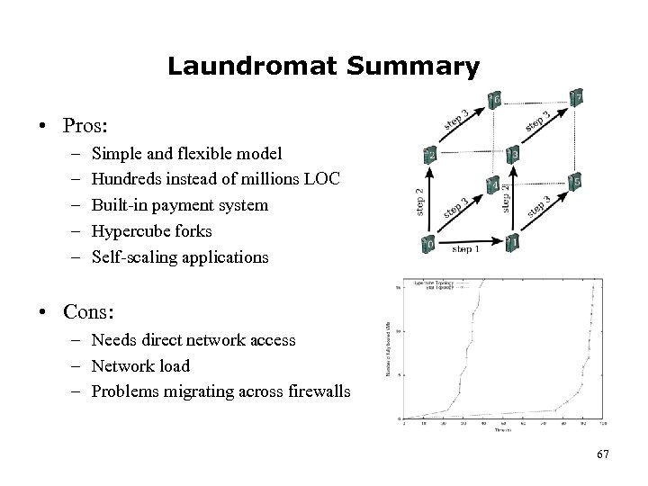 Laundromat Summary • Pros: – – – Simple and flexible model Hundreds instead of