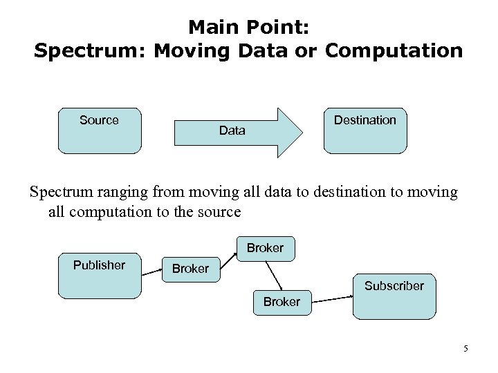 Main Point: Spectrum: Moving Data or Computation Source Destination Data Spectrum ranging from moving