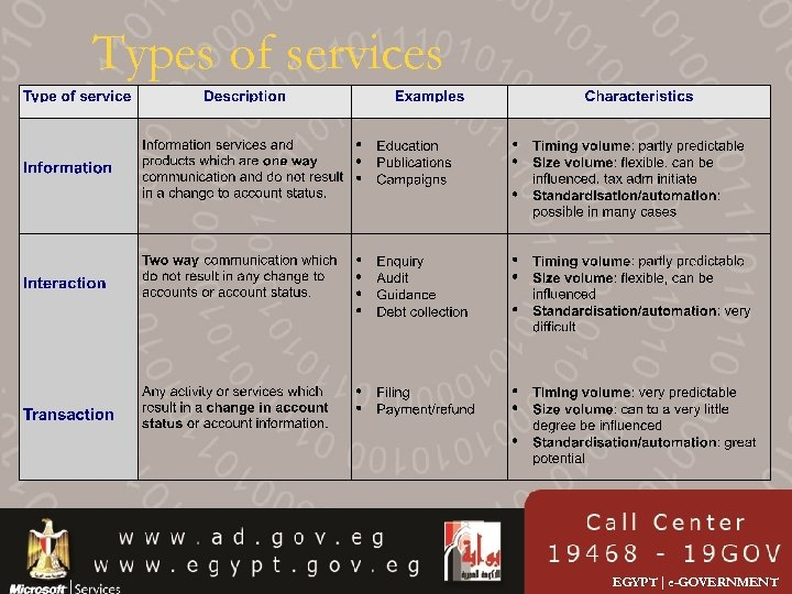 Types of services EGYPT | e-GOVERNMENT