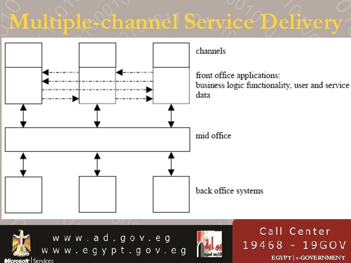 Multiple-channel Service Delivery EGYPT | e-GOVERNMENT