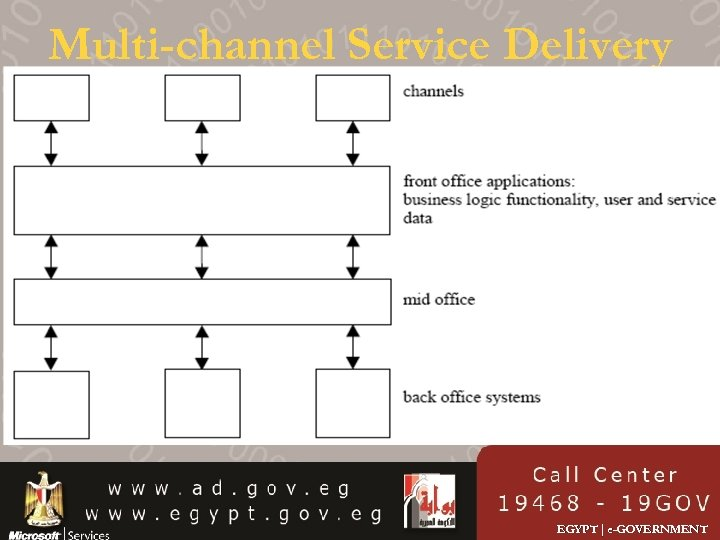 Multi-channel Service Delivery EGYPT | e-GOVERNMENT