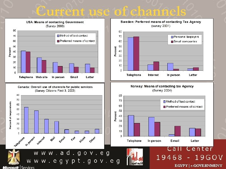 Current use of channels EGYPT | e-GOVERNMENT
