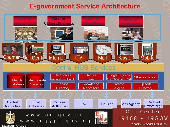 E-government Service Architecture Gov. to Government Gov. to Citizen/Business Counter Call Center Internet Gov.