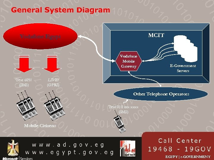 General System Diagram MCIT Vodafone Egypt Vodafone Mobile Gateway Text 6051 (SMS) E-Government Servers