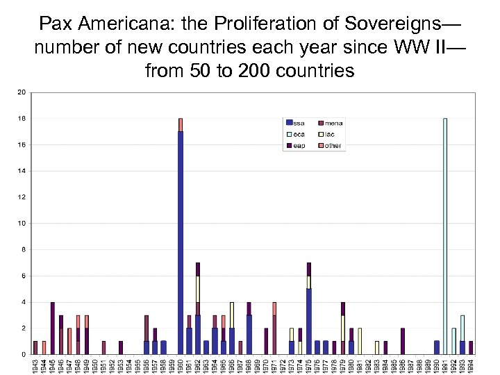 Pax Americana: the Proliferation of Sovereigns— number of new countries each year since WW