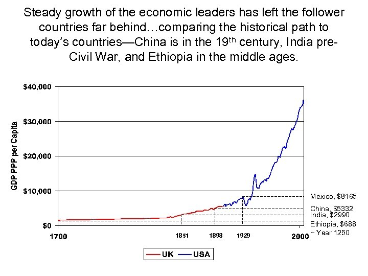 Steady growth of the economic leaders has left the follower countries far behind…comparing the