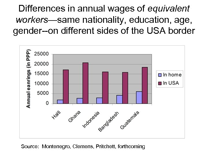 Differences in annual wages of equivalent workers—same nationality, education, age, gender--on different sides of