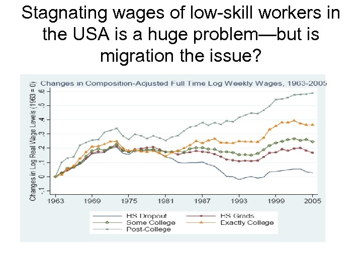 Stagnating wages of low-skill workers in the USA is a huge problem—but is migration