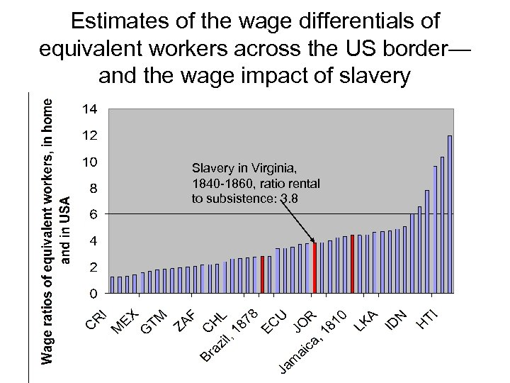 Estimates of the wage differentials of equivalent workers across the US border— and the