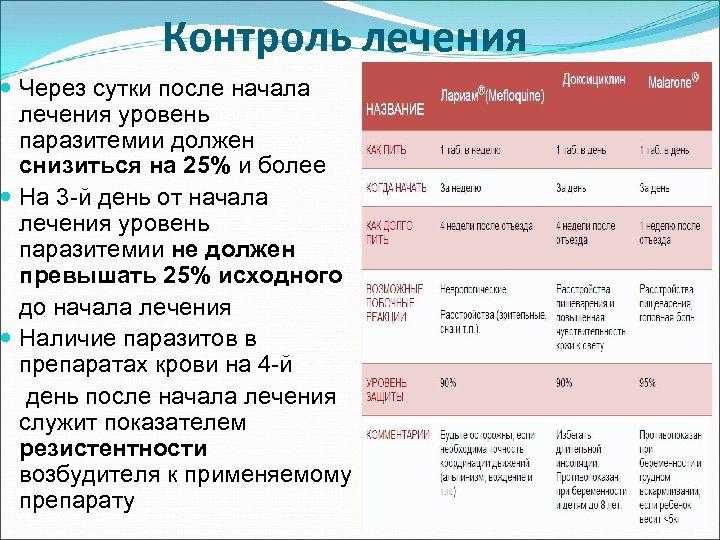 Контроль лечения Через сутки после начала лечения уровень паразитемии должен снизиться на 25% и