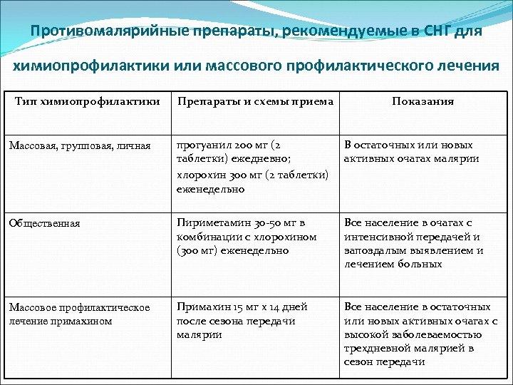 Противомалярийные препараты, рекомендуемые в СНГ для химиопрофилактики или массового профилактического лечения Тип химиопрофилактики Препараты
