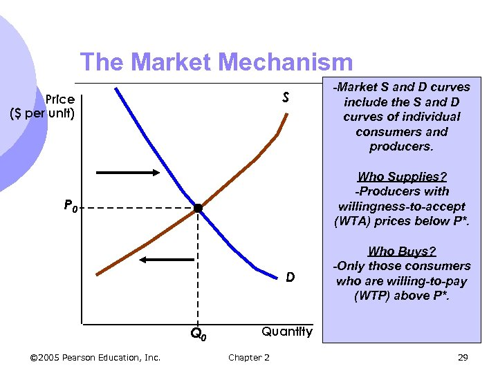 The Market Mechanism S Price ($ per unit) Who Supplies? -Producers with willingness-to-accept (WTA)