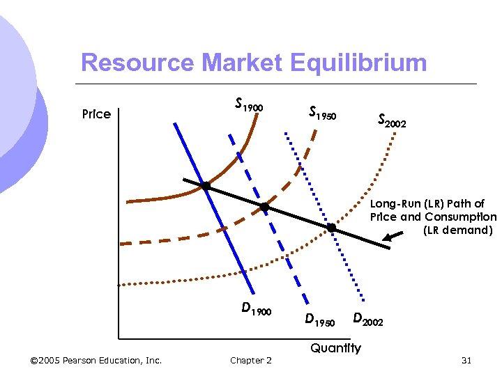 Resource Market Equilibrium Price S 1900 S 1950 S 2002 Long-Run (LR) Path of