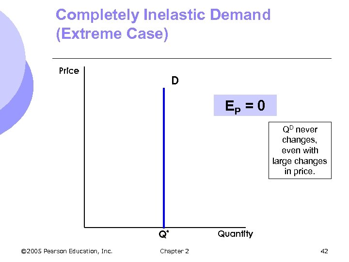 Completely Inelastic Demand (Extreme Case) Price D EP = 0 QD never changes, even