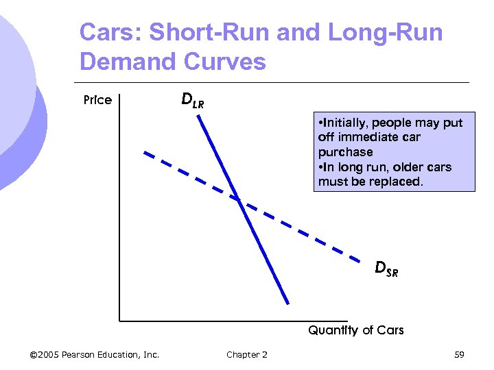 Cars: Short-Run and Long-Run Demand Curves Price DLR • Initially, people may put off