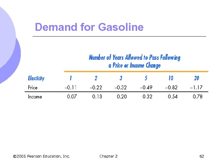 Demand for Gasoline © 2005 Pearson Education, Inc. Chapter 2 62