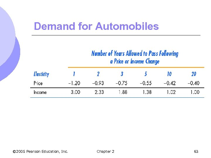 Demand for Automobiles © 2005 Pearson Education, Inc. Chapter 2 63
