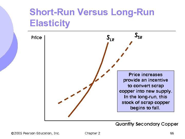 Short-Run Versus Long-Run Elasticity SLR Price SSR Price increases provide an incentive to convert