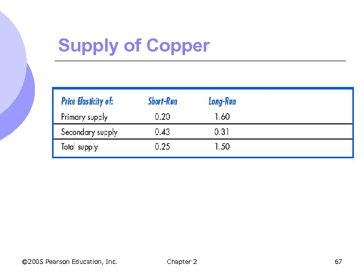 Supply of Copper © 2005 Pearson Education, Inc. Chapter 2 67