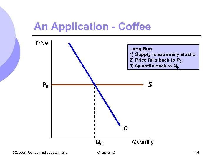 An Application - Coffee Price Long-Run 1) Supply is extremely elastic. 2) Price falls