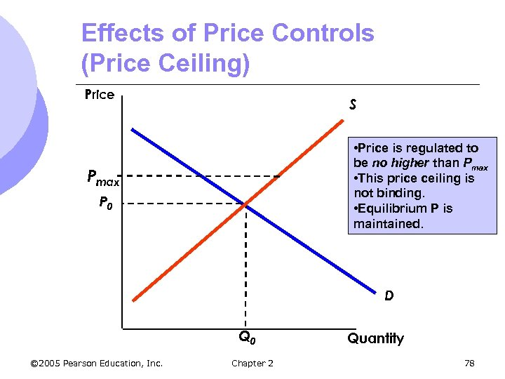 Effects of Price Controls (Price Ceiling) Price S • Price is regulated to be