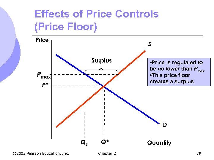 Effects of Price Controls (Price Floor) Price S Surplus Pmax P* • Price is