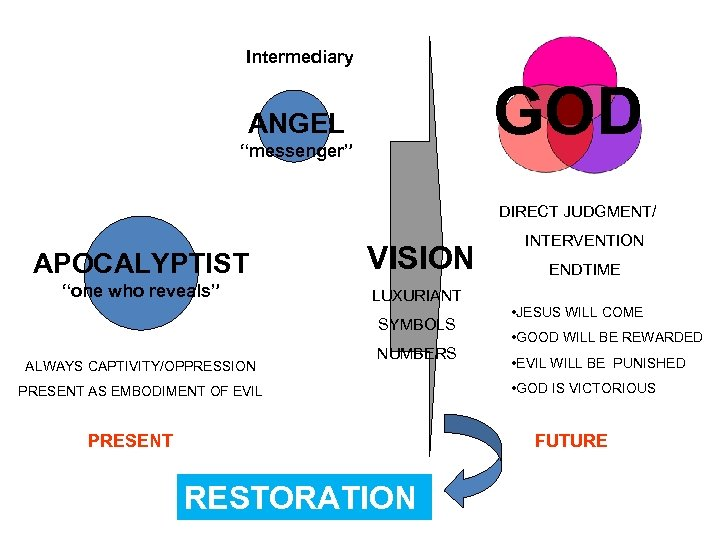 "Intermediary GOD ANGEL ""messenger"" DIRECT JUDGMENT/ APOCALYPTIST VISION ""one who reveals"" LUXURIANT SYMBOLS ALWAYS"