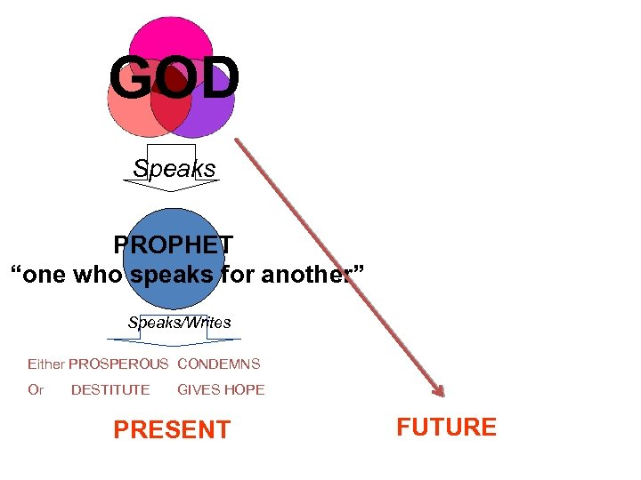 "GOD Speaks PROPHET ""one who speaks for another"" Fulfills Speaks/Writes Either PROSPEROUS CONDEMNS Or"