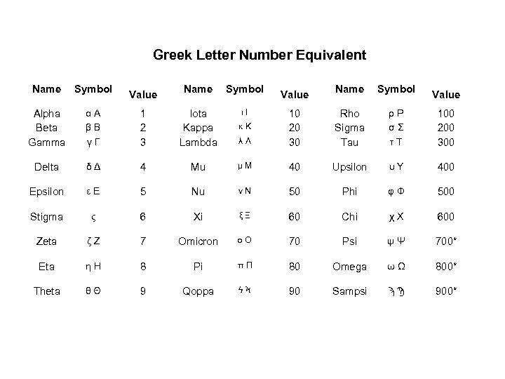 Greek Letter Number Equivalent Name Symbol Value Name Symbol ι Ι Alpha Beta Gamma