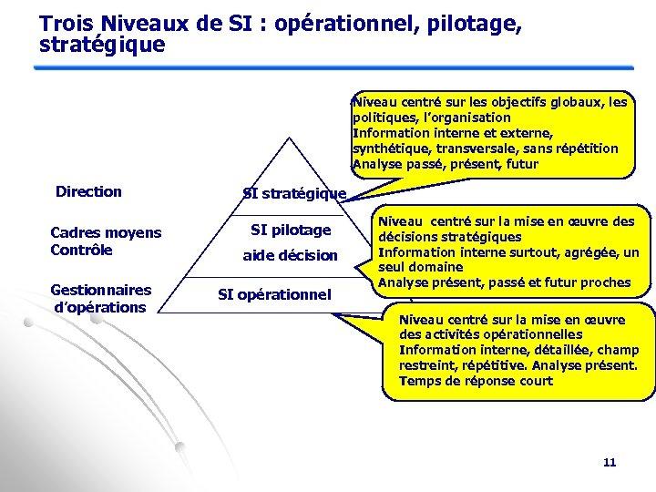 Trois Niveaux de SI : opérationnel, pilotage, stratégique Niveau centré sur les objectifs globaux,