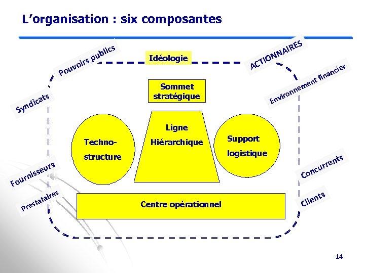 L'organisation : six composantes rs voi Pou s blic u p N TIO AC