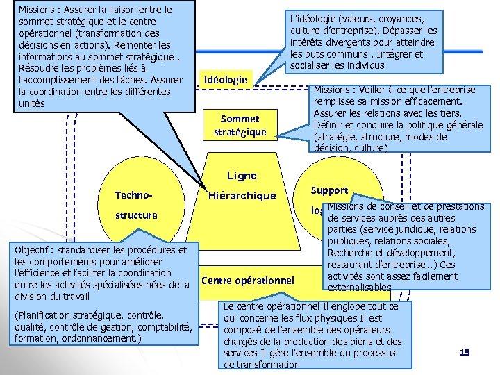 Missions : Assurer la liaison entre le sommet stratégique et le centre opérationnel (transformation