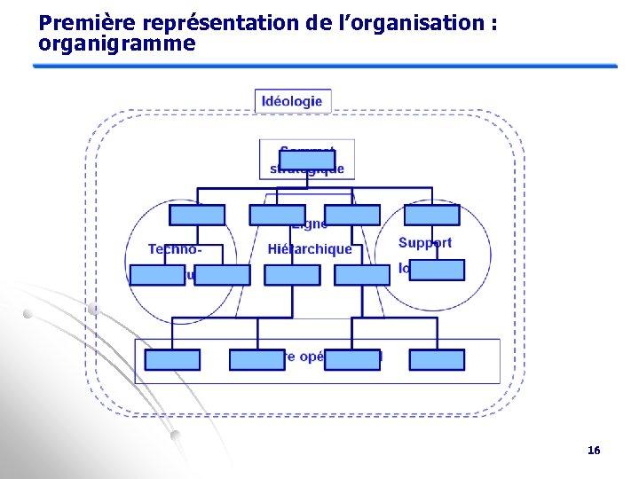 Première représentation de l'organisation : organigramme 16