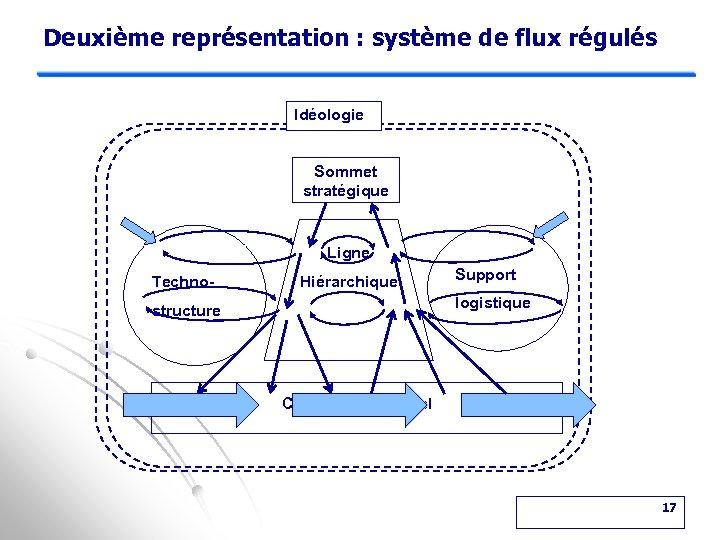 Deuxième représentation : système de flux régulés Idéologie Sommet stratégique Ligne Techno- Hiérarchique Support