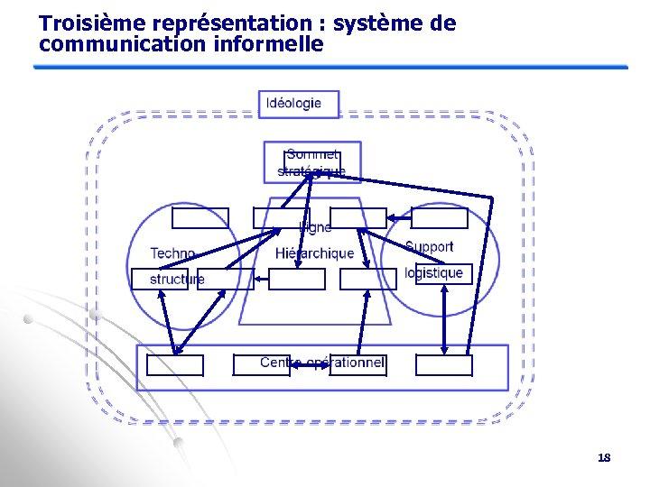 Troisième représentation : système de communication informelle 18