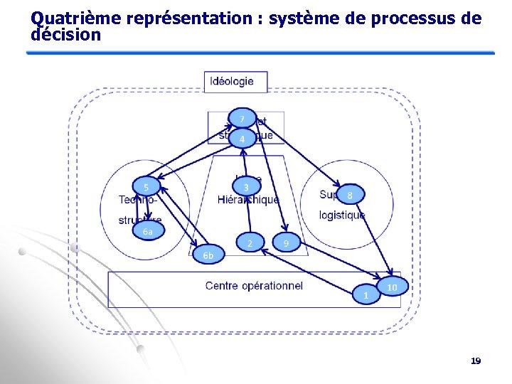 Quatrième représentation : système de processus de décision 19