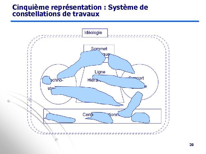 Cinquième représentation : Système de constellations de travaux 20
