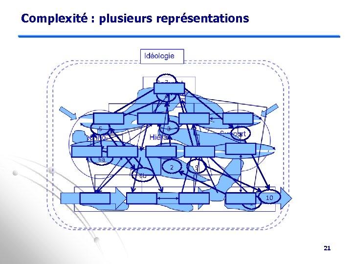Complexité : plusieurs représentations 7 4 5 3 6 a 6 b 2 8