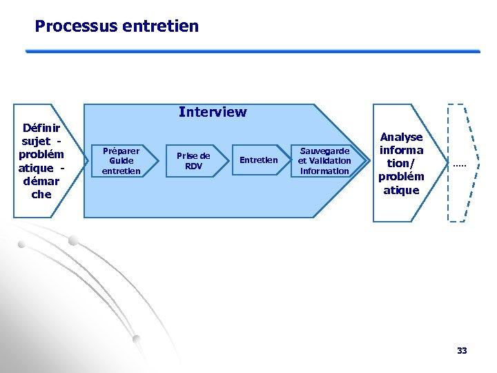 Processus entretien Interview Définir sujet problém atique démar che Préparer Guide entretien Prise