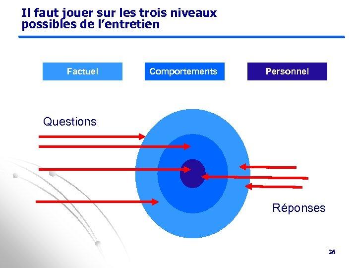 Il faut jouer sur les trois niveaux possibles de l'entretien Factuel Comportements Personnel Questions