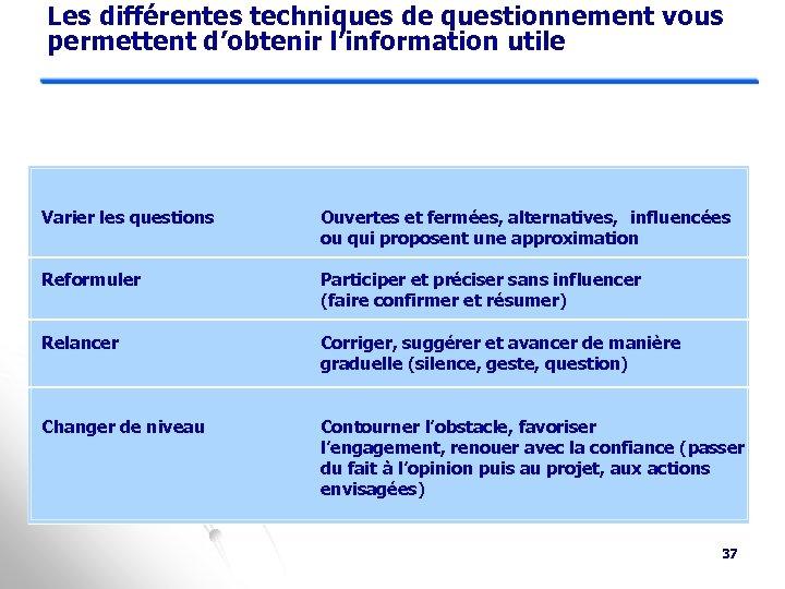 Les différentes techniques de questionnement vous permettent d'obtenir l'information utile Varier les questions Ouvertes