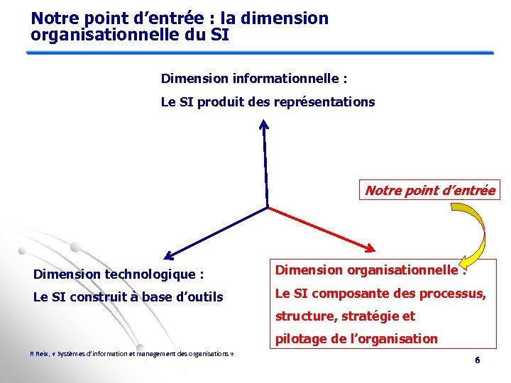 Notre point d'entrée : la dimension organisationnelle du SI Dimension informationnelle : Le SI