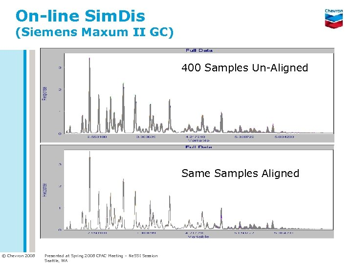 On-line Sim. Dis (Siemens Maxum II GC) 400 Samples Un-Aligned Same Samples Aligned ©