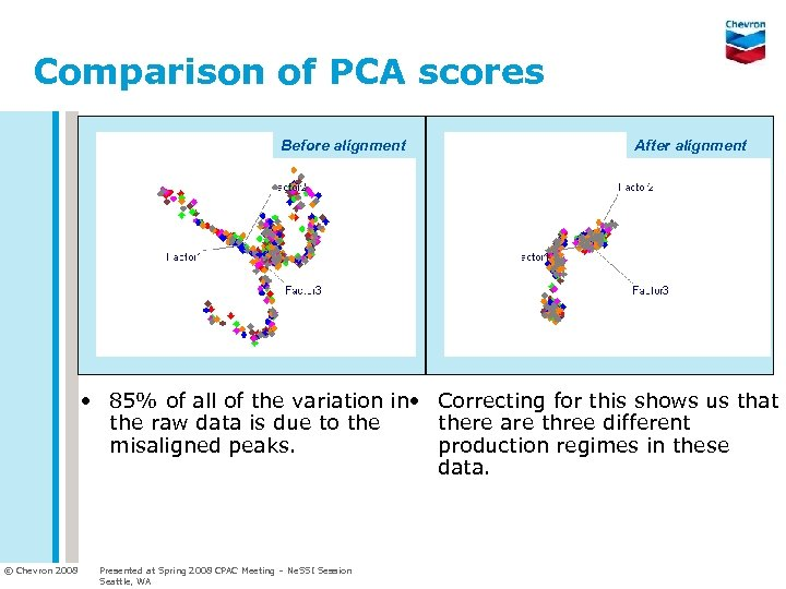Comparison of PCA scores Before alignment After alignment • 85% of all of the