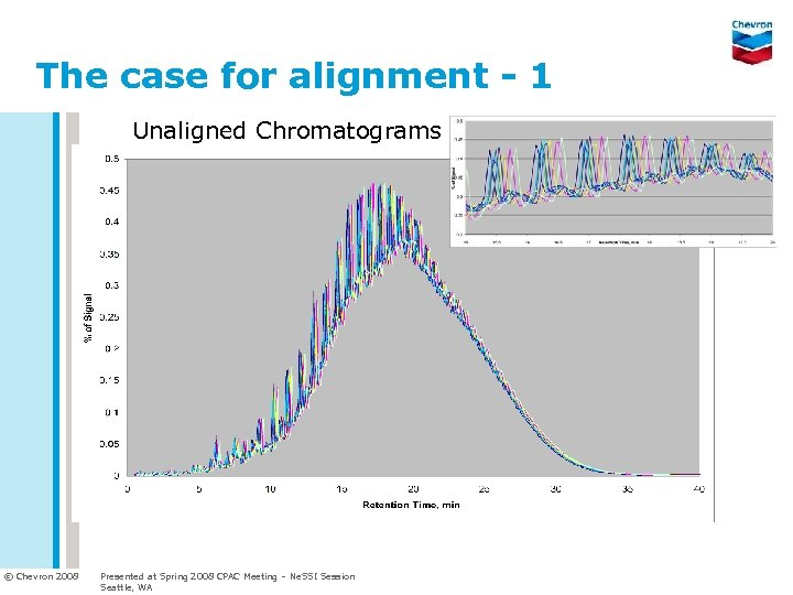 The case for alignment - 1 Unaligned Chromatograms © Chevron 2008 Presented at Spring