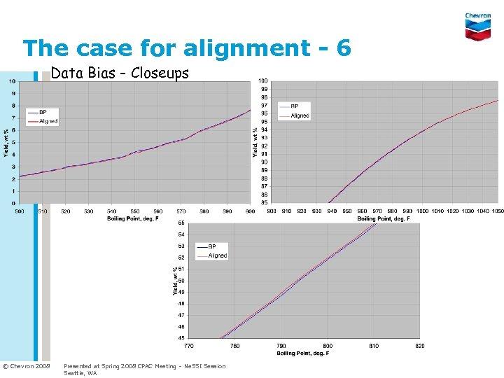 The case for alignment - 6 Data Bias - Closeups © Chevron 2008 Presented