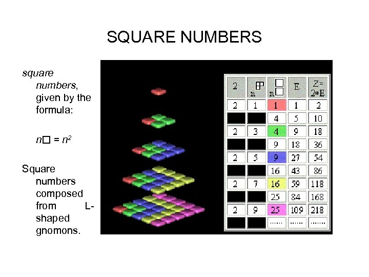 SQUARE NUMBERS square numbers, given by the formula: n = n 2 Square numbers