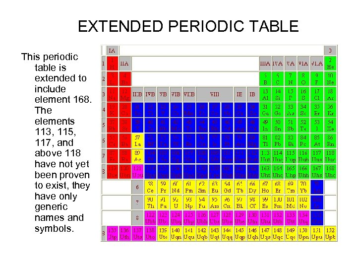 EXTENDED PERIODIC TABLE This periodic table is extended to include element 168. The