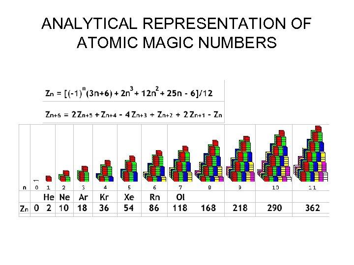 ANALYTICAL REPRESENTATION OF ATOMIC MAGIC NUMBERS