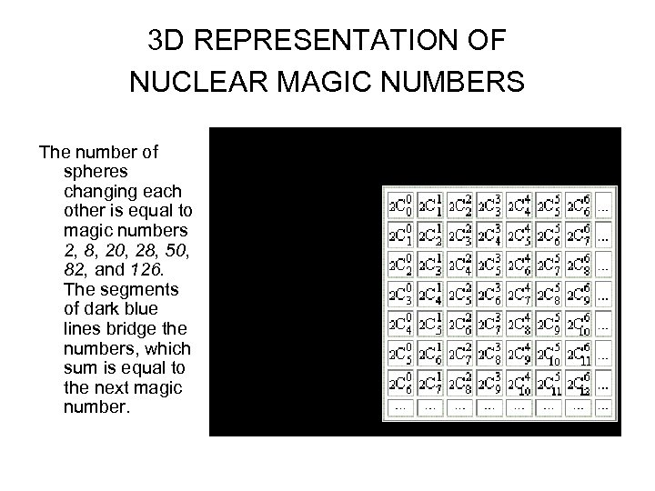 3 D REPRESENTATION OF NUCLEAR MAGIC NUMBERS The number of spheres changing each other
